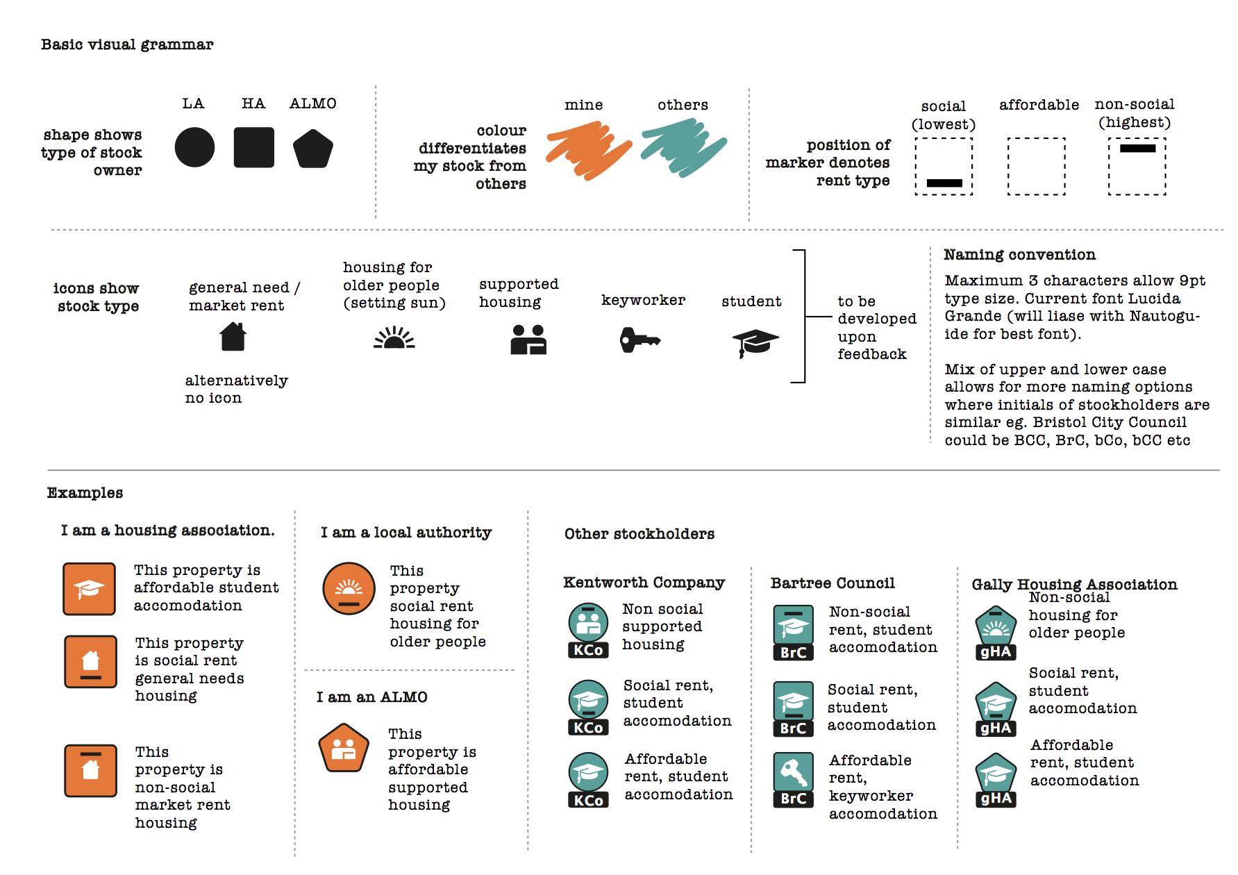 housemark, nautoguide, UI, UX, social housing