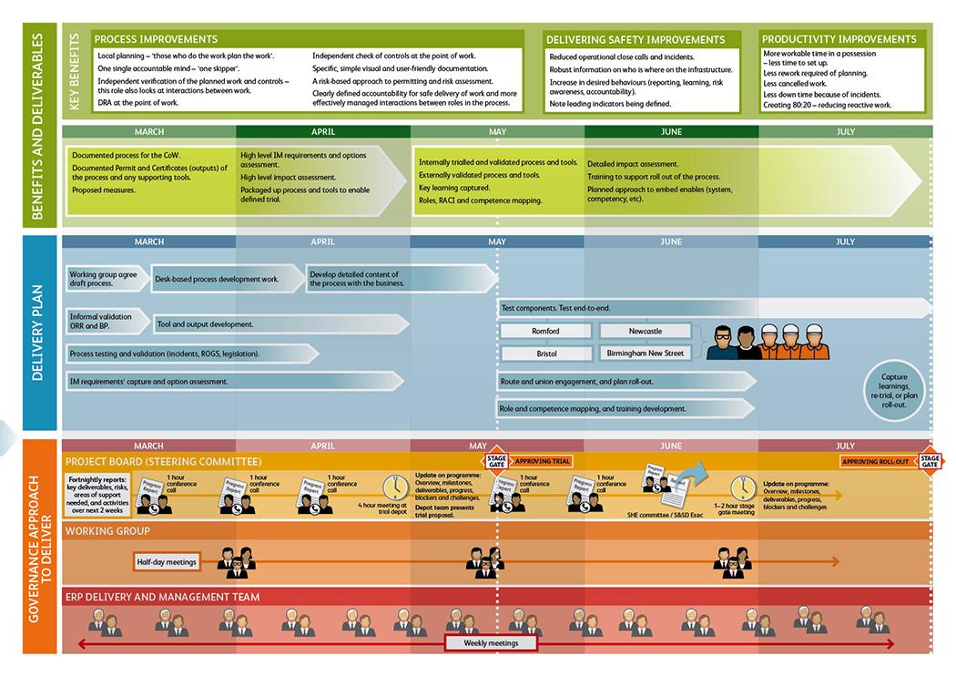 change management risk management consultant network rail plan and deliver safe work